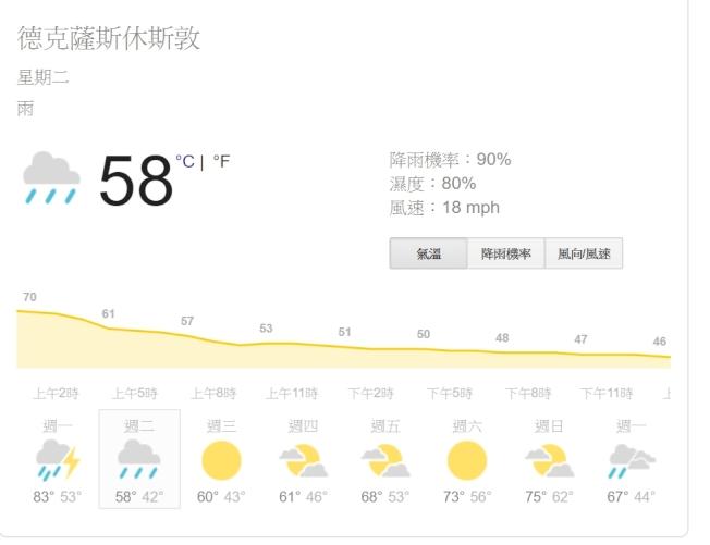 休士頓周二將迎來冷鋒,多雲多風且多雨。(weather.com)