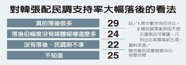 台灣選民對韓張配支持度大幅落後蔡賴配的看法。