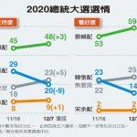 台灣選舉民調 1張圖 韓蔡差距大 僅29%選民相信