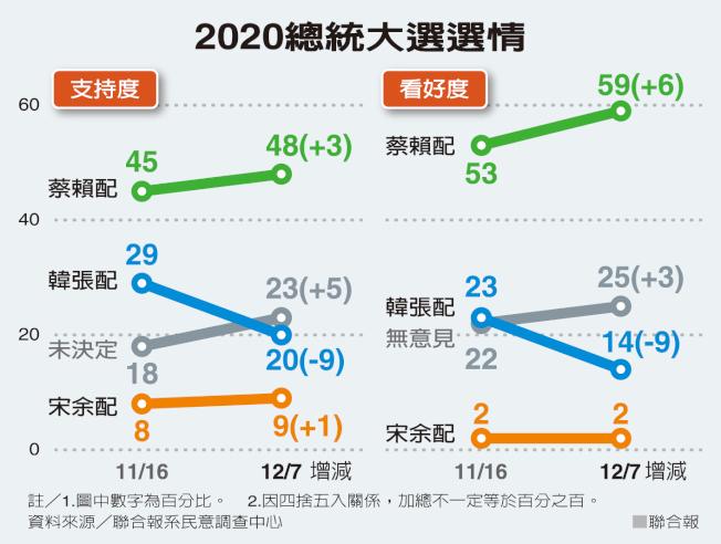 2020台灣總統大選選情表。
