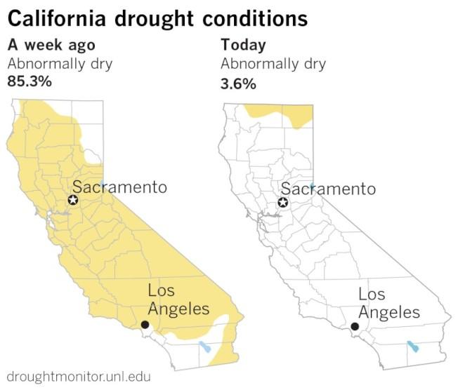最新乾旱監測指出,近期加州的降雨對加州乾旱幫助很大,被認為異常乾燥(abnormally dry)的部分,減少到僅3.6%。圖為一星期前(左)與最新(右)的加州乾旱分布圖。(取材自洛杉磯時報)