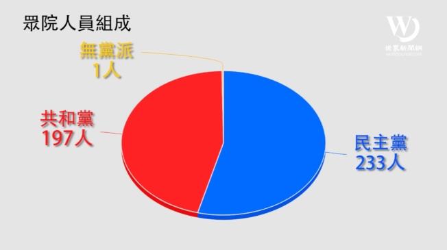 第116屆美國國會眾院黨派分布圖。製作/何卓賢
