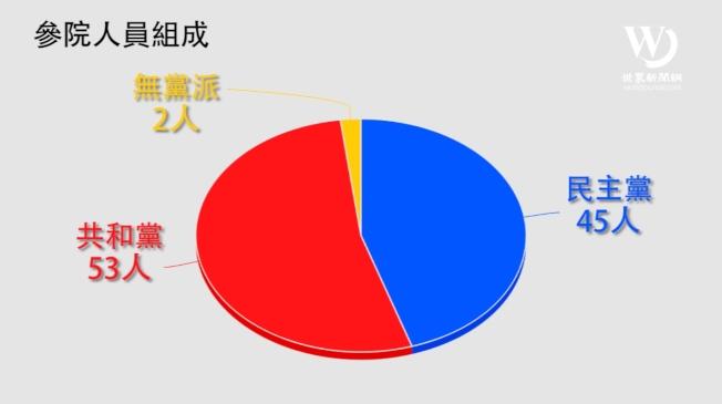 第116屆美國國會參院黨派分布圖。製作/何卓賢