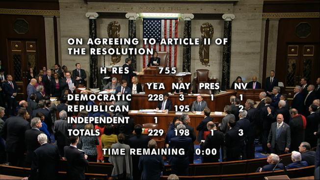 國會眾院通過彈劾川普總統,圖為彈劾川普妨礙國會調查的表決結果。(美聯社)