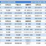 職業移民 中國出生第三優先 推進1個月