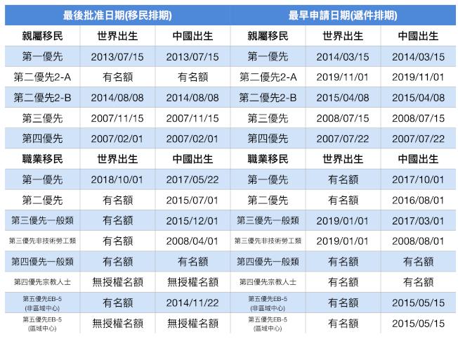 2020年1月移民排期。(記者羅曉媛/製表)