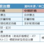 台灣醫療奇蹟/全方位治療 中晚期肝癌能殲滅