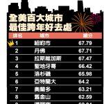 2020全美跨年最佳去處 亞城排名第6