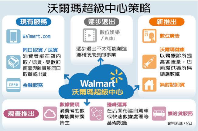 沃爾瑪擬訂「超級中心」策略一覽表。
