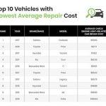 哪個品牌的車有較佳妥善率?這份統計報告帶你看