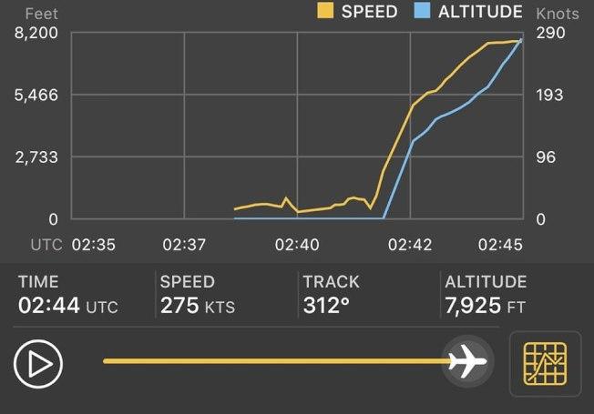 根據飛航情報網站《Flightradar24》軌跡圖來看,PS752消失前飛行速度來到275節(約時速510公里),高度到達7925英呎(約2415公尺),兩者均穩定上升、未有異常狀況。圖/FlightRadar 24