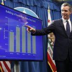 加州口袋深 總預算達2222億