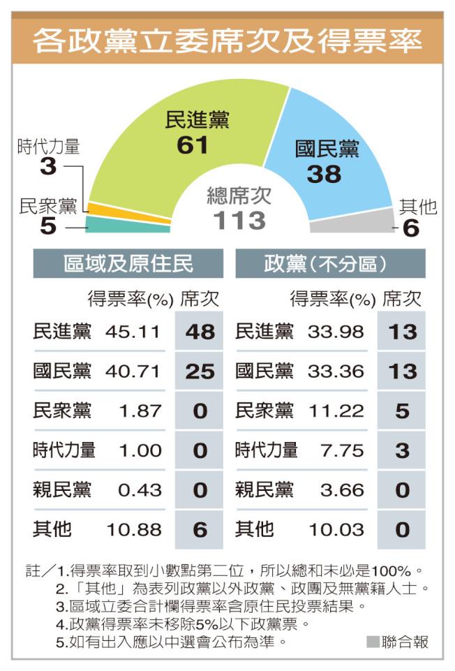 各政黨立委席次及得票率
