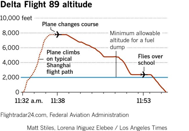 達美航空公司飛往上海的一架波音777航班,14日在迫降過程中,在天空拋灑燃油的高度變化圖。(洛杉磯時報)