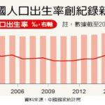鬆綁一胎化沒用 中國出生率70年最低