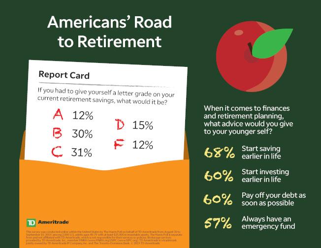 每次換工作都把401(k)退休儲蓄提出是不智的做法。(TD Ameritrade)