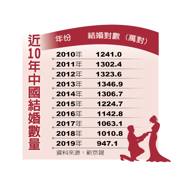 中國適婚人口減 結婚數低於千萬對創10年來最低