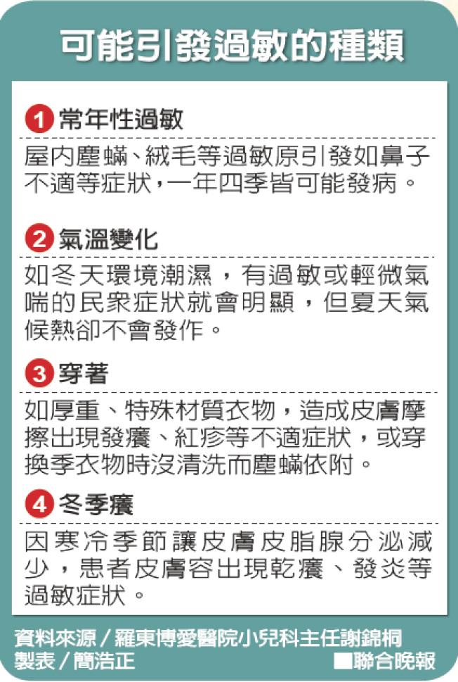可能引發過敏的種類 資料來源/羅東博愛醫院小兒科主任謝錦桐 製表/簡浩正