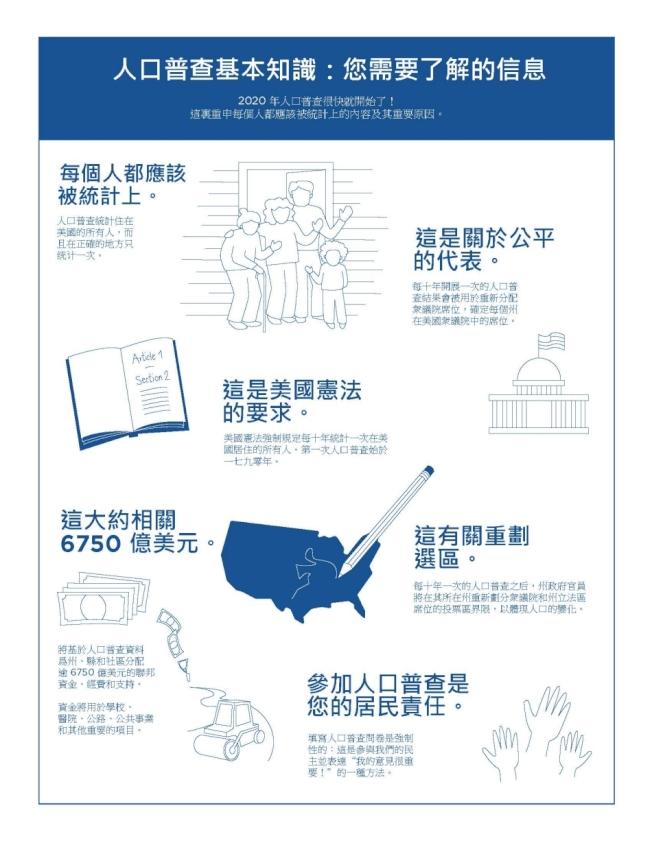 每十年一次的美國人口普查即將於2020年4月1日開始。(人口普查局提供)