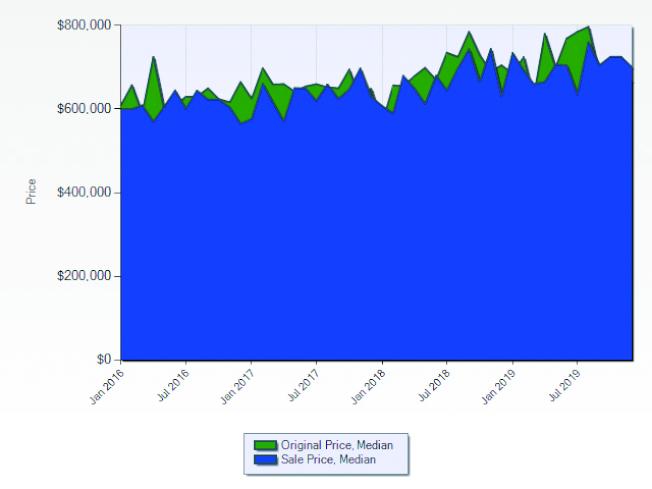 克萊蒙市2017至2019年房屋開價與成交價的走勢。(資料來源:Lisa Shih,Metro Real Estate Group)
