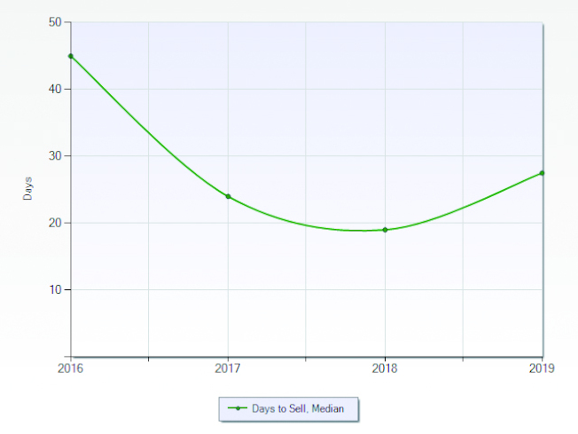 克萊蒙市2017至2019年房屋平均待售天數。(資料來源:Lisa Shih,Metro Real Estate Group)
