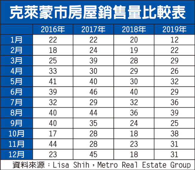 克萊蒙市房屋銷售量比較表。(資料來源:Lisa Shih,Metro Real Estate Group)