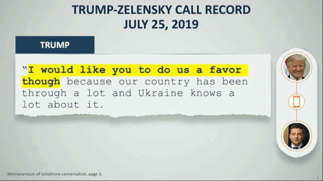 眾院彈劾經理出示的電話紀錄,清楚載明川普總統要烏克蘭總統澤倫斯基「幫個忙」。(美聯社)