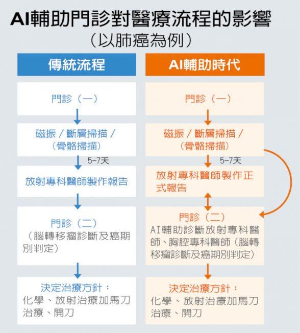 台灣醫療奇蹟/AI輔助診斷 精準揪出腦轉移瘤