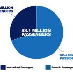 8807萬!洛杉磯國際機場 去年旅客量創新高