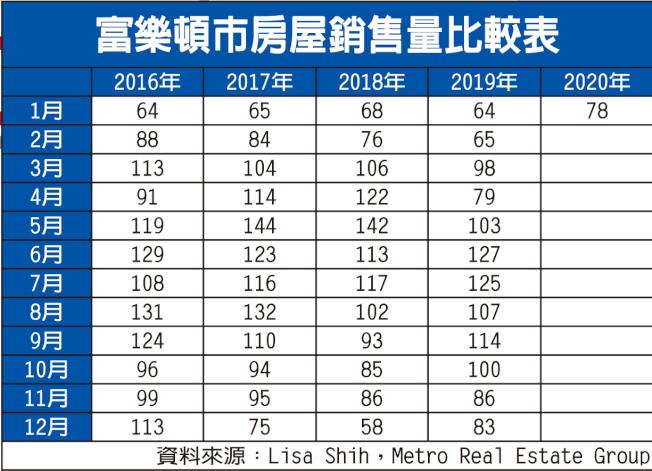 富樂頓市房屋銷售量比較表。(資料來源:Lisa Shih,Metro Real Estate Group)