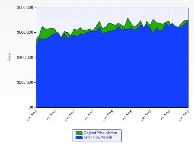 富樂頓市2016至2019年房屋開價與成交價的走勢。(資料來源:Lisa Shih,Metro Real Estate Group)