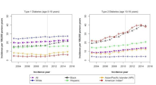 紐約大學發布的最新健康報告及圖表顯示,亞裔青少年糖尿病患的增長率為所有族裔最高。(紐約大學提供)
