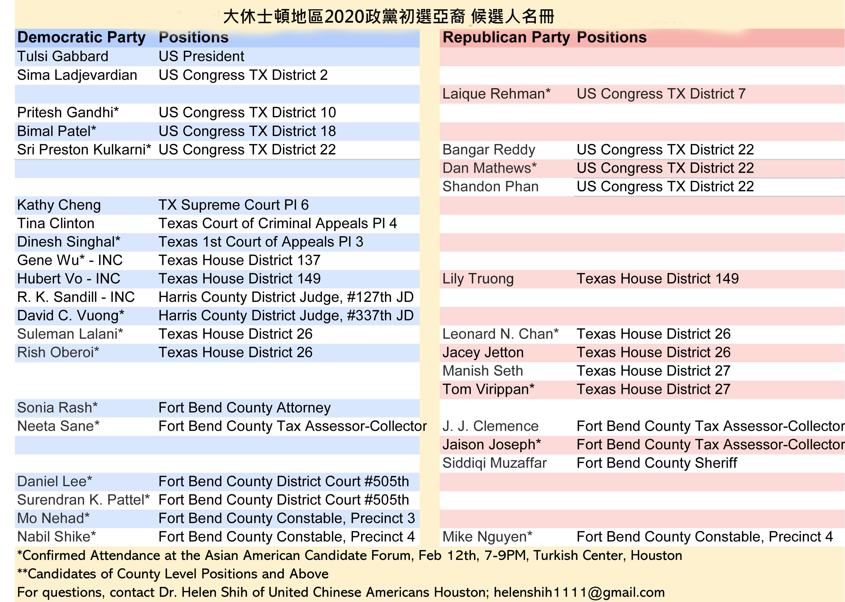 大休士頓地區2020政黨初選亞裔候選人名冊。(圖/ 施慧倫提供)