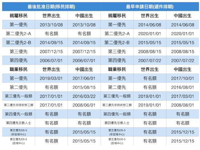 2020年3月移民排期。(記者羅曉媛/製表)