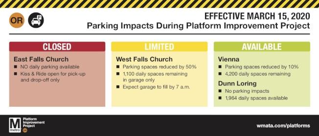 WMATA發布地鐵站停車場徵用通告,East Falls Church從3月15日起無停車位。(WMATA)