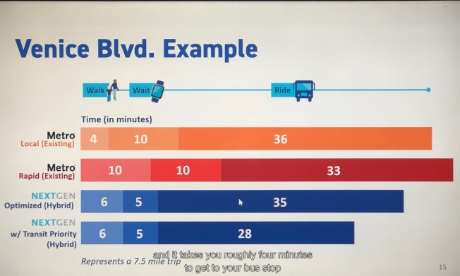 Venice大道7.5哩公車行程為例,現行公車全程費時50分鐘。現行快車線全程費時53分鐘。下一代公車:全程費時39分鐘,比現行快了11分鐘。(記者胡清揚/攝影)