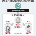 感染源為何? 1張關係圖看台灣3例新確診