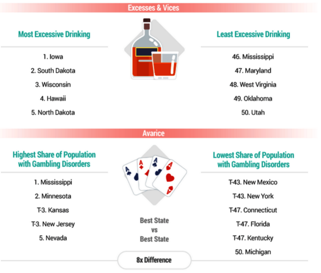 過度和惡習類別指標排名最高及最低的五州。(截自報表)