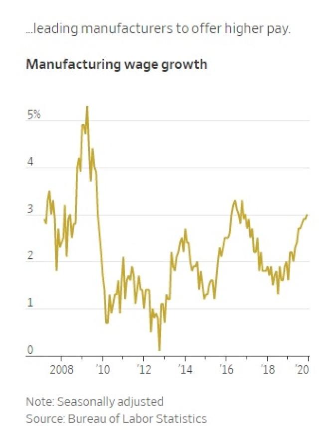 美國製造業勞工時薪變動幅度圖。(美國勞工部)單位:%,經季節調整最新(2019/12)為2.9%
