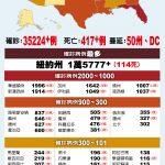 紐約州114死 全美最高 州長預計全州40%到80%居民會染疫