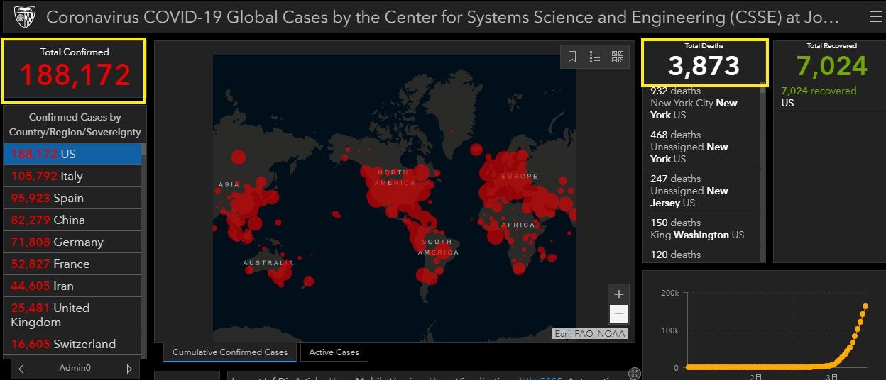 美國確診數逼近19萬,死亡人數超越九一一事件,也超越中國官方公布的新冠死亡人數。(取自約翰霍普金斯大學新冠肺炎網站)