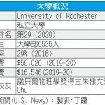 美國名校巡禮/羅徹斯特大學 美最佳學院名列29