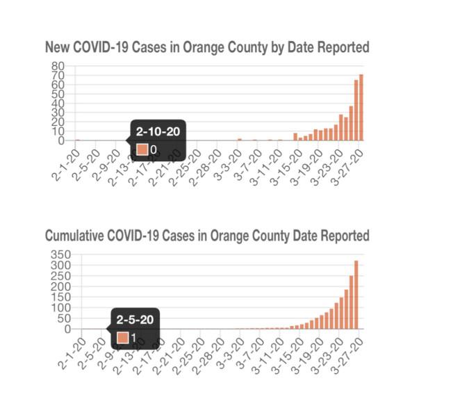 橙縣新冠疫情報告圖表。(OC HCA)