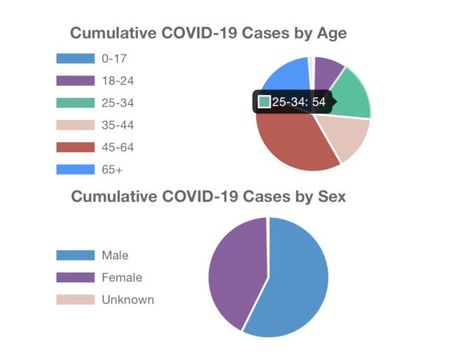 橙縣新冠疫情重新劃分年齡段。(OC HCA)
