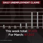 夏州裁員潮 醫療保險沒了 一天逾萬人提失業申請