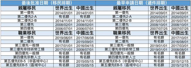 4月移民排期 职业移民中国出生 第三优先推进三周