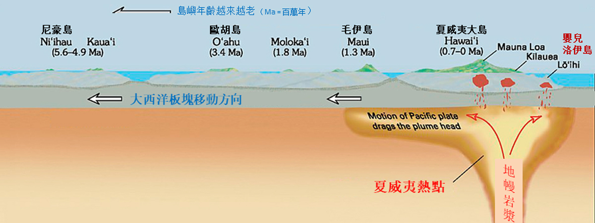 夏威夷热點岛链形成示意图 (改自Geology.com)