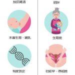 医药|又菸又酒又肥胖 乳癌高风险患者