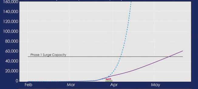 加州實施居家避疫令見效,感染新冠病毒住院人數(紫線)遠遠比沒有州府干預(藍線)低,目前住院總人數未超過一萬人。(州長辦公室提供)
