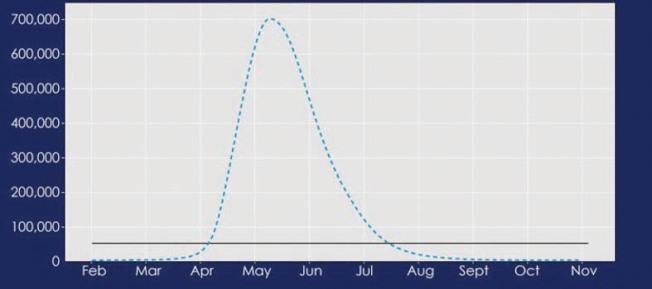 如果沒有執行居家避疫令,因感染新冠病毒而住院的加州人數將於5月急升至最高峰的70萬人。(州長辦公室提供)